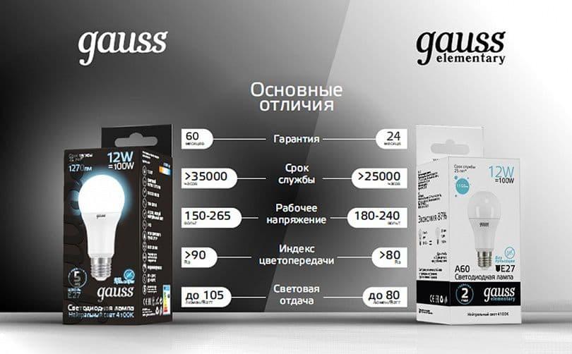 Отличие светодиодных ламп Gauss и Gauss Elementary